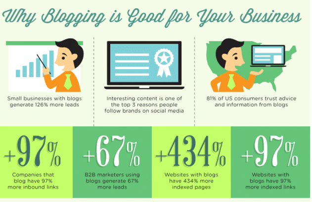 statistics about blogging for business easy tips to generate leads