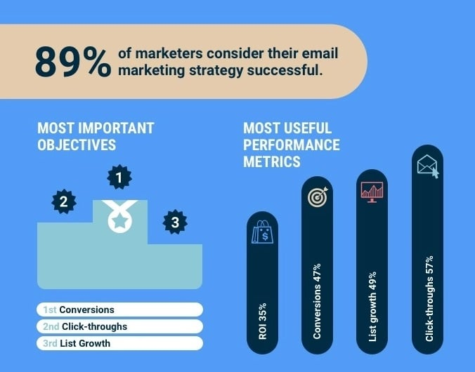 benefits of email marketing on business  easy tips to generate leads